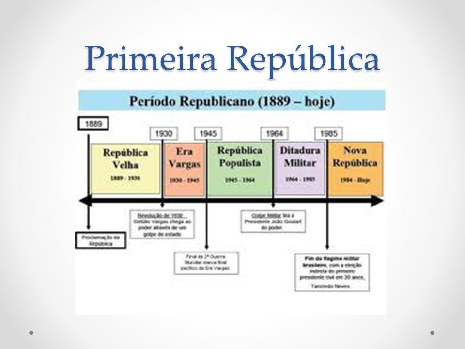 Primeira República Política oligárquica o Coronelismo : coronel (quase sempre remanescente da Guarda Nacional) que, usando de seu prestigio e poder local, controlava as eleições.