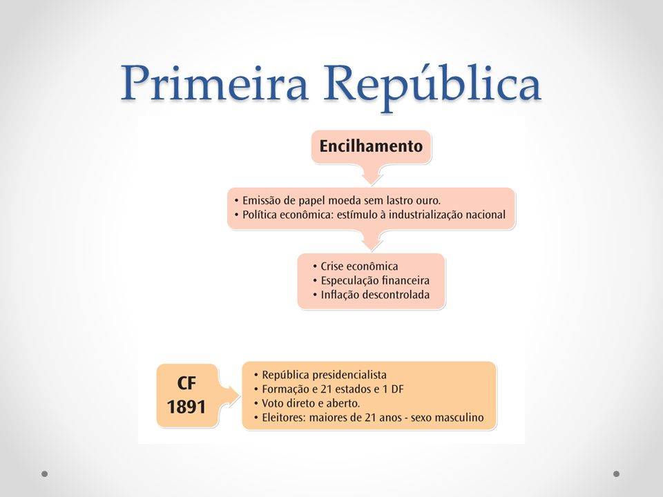 Primeira República Indústria o Período de forte expansão da indústria no Brasil; o Causas: Transformação do capital obtido através da exportação do café em investimentos no setor; Mão de obra imigrante o Crescimento do mercado consumidor interno.