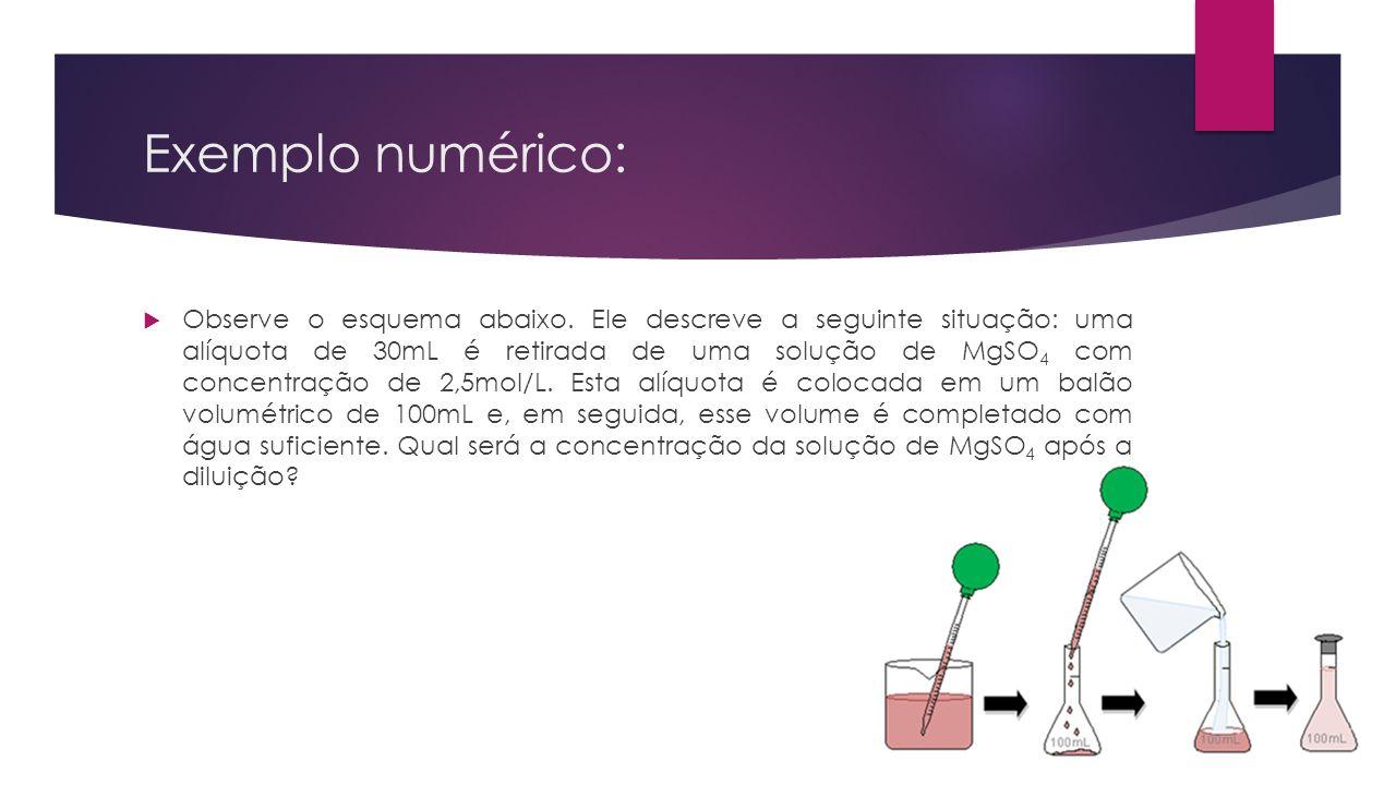 Exemplo numérico: Observe o esquema abaixo. Ele descreve a seguinte situação: uma alíquota de 30mL é retirada de uma solução de MgSO 4 com concentraçã