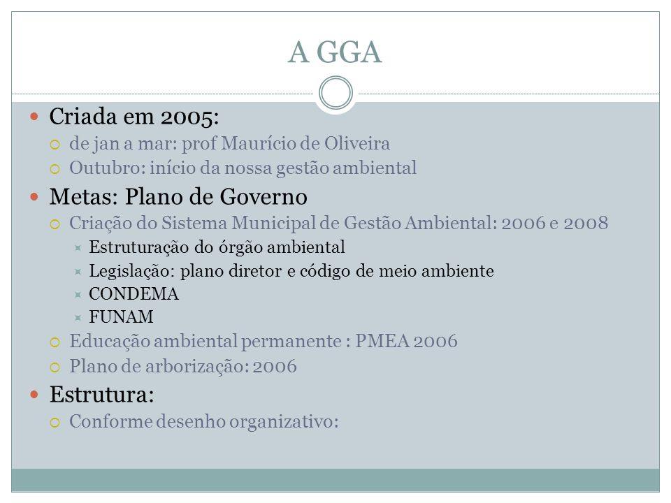 A GGA Criada em 2005: de jan a mar: prof Maurício de Oliveira Outubro: início da nossa gestão ambiental Metas: Plano de Governo Criação do Sistema Mun