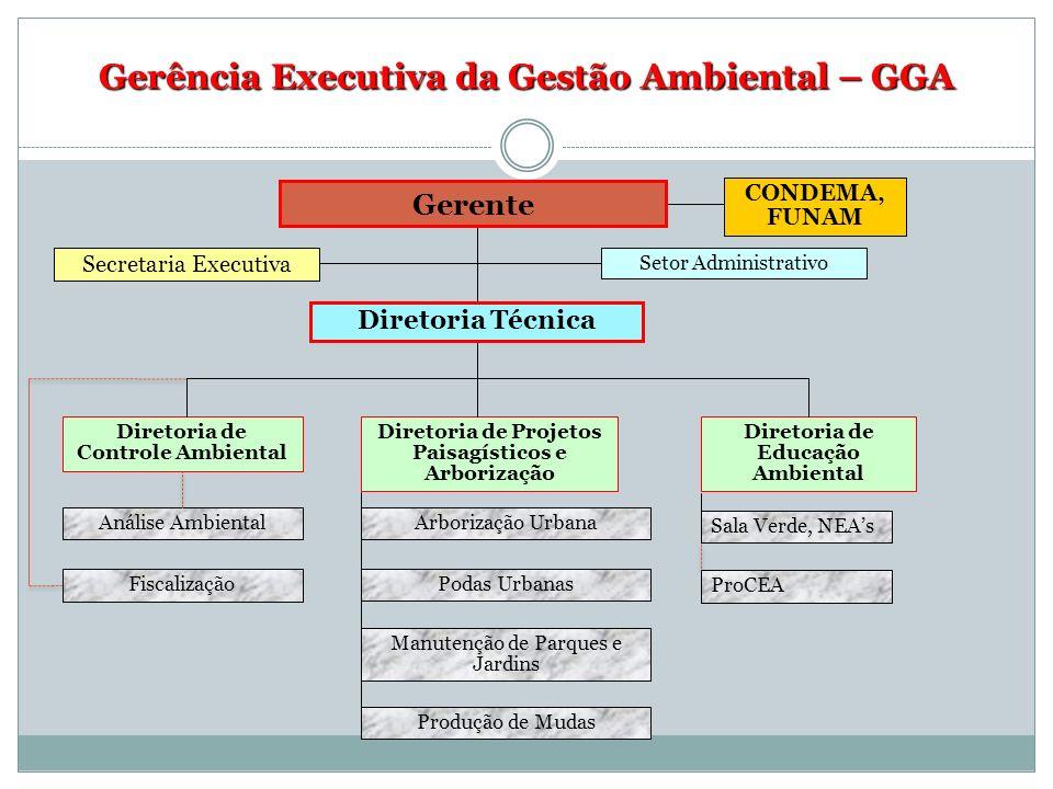 Gerência Executiva da Gestão Ambiental – GGA Diretoria de Controle Ambiental CONDEMA, FUNAM Diretoria de Educação Ambiental Análise Ambiental Diretori