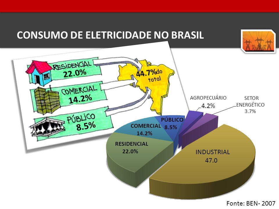 CONSUMO DE ELETRICIDADE NO BRASIL Fonte: BEN- 2007