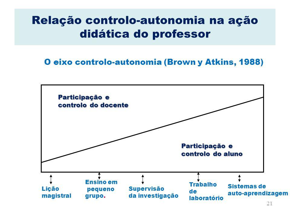 21 Relação controlo-autonomia na ação didática do professor O eixo controlo-autonomia (Brown y Atkins, 1988) Participação e controlo do docente Partic