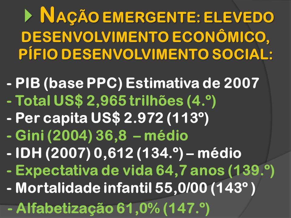 N AÇÃO EMERGENTE: ELEVEDO DESENVOLVIMENTO ECONÔMICO, PÍFIO DESENVOLVIMENTO SOCIAL: N AÇÃO EMERGENTE: ELEVEDO DESENVOLVIMENTO ECONÔMICO, PÍFIO DESENVOLVIMENTO SOCIAL: - PIB (base PPC) Estimativa de 2007 - Total US$ 2,965 trilhões (4.º) - Per capita US$ 2.972 (113º) - Gini (2004) 36,8 – médio - IDH (2007) 0,612 (134.º) – médio - Expectativa de vida 64,7 anos (139.º) - Mortalidade infantil 55,0/00 (143º ) - Alfabetização 61,0% (147.º)