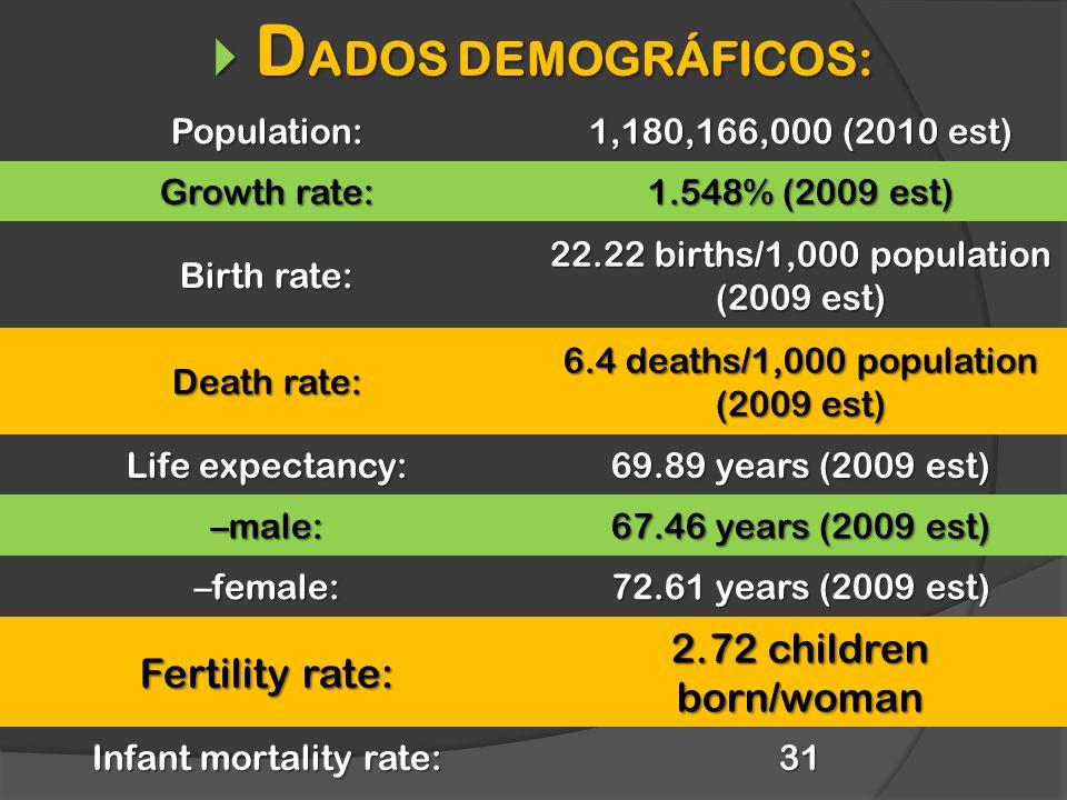 Population: 1,180,166,000 (2010 est) Growth rate: 1.548% (2009 est) Birth rate: 22.22 births/1,000 population (2009 est) Death rate: 6.4 deaths/1,000 population (2009 est) Life expectancy: 69.89 years (2009 est) –male: 67.46 years (2009 est) –female: 72.61 years (2009 est) Fertility rate: 2.72 children born/woman Infant mortality rate: 31 D ADOS DEMOGRÁFICOS: D ADOS DEMOGRÁFICOS: