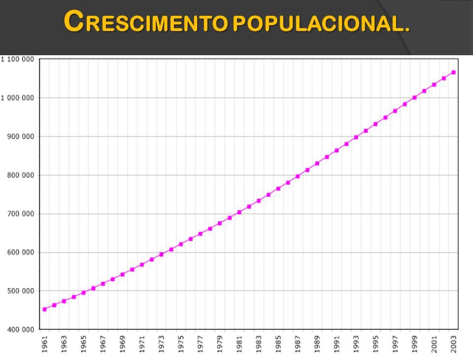 C RESCIMENTO POPULACIONAL.