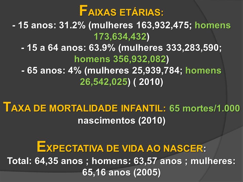 F AIXAS ETÁRIAS: - 15 anos: 31.2% (mulheres 163,932,475; homens 173,634,432) - 15 a 64 anos: 63.9% (mulheres 333,283,590; homens 356,932,082) - 65 anos: 4% (mulheres 25,939,784; homens 26,542,025) ( 2010) T AXA DE MORTALIDADE INFANTIL: 65 mortes/1.000 nascimentos (2010) E XPECTATIVA DE VIDA AO NASCER: Total: 64,35 anos ; homens: 63,57 anos ; mulheres: 65,16 anos (2005)