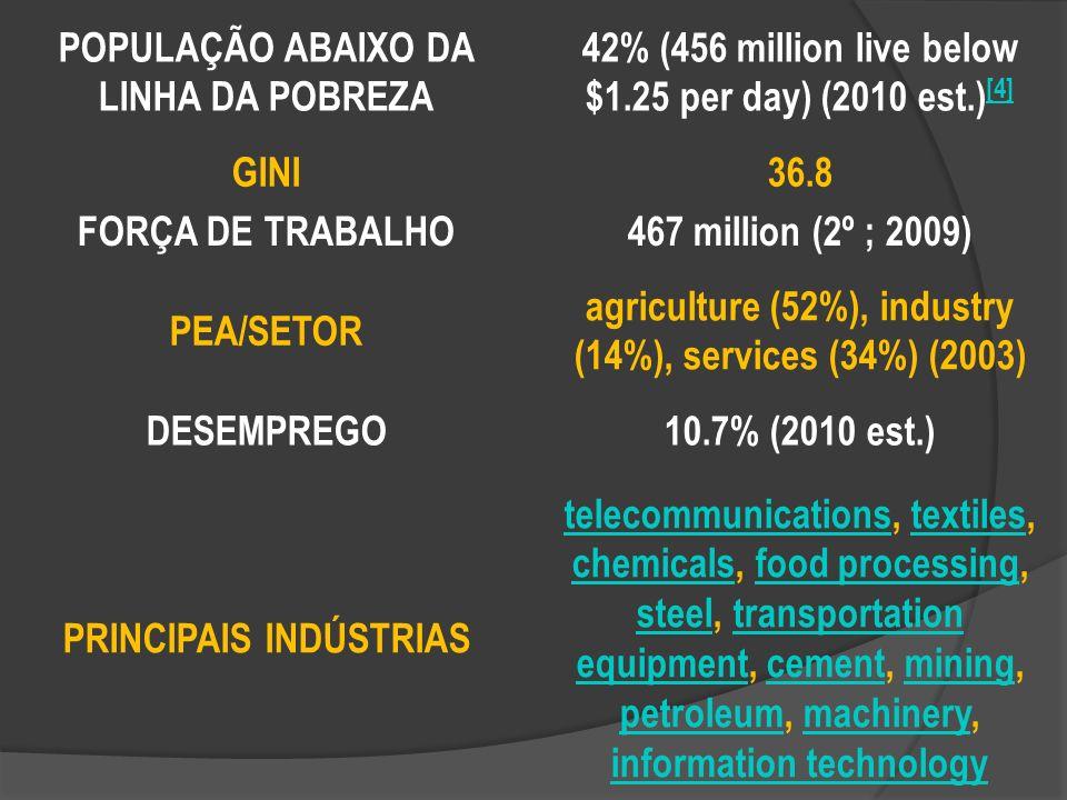 POPULAÇÃO ABAIXO DA LINHA DA POBREZA 42% (456 million live below $1.25 per day) (2010 est.) [4] [4] GINI36.8 FORÇA DE TRABALHO467 million (2º ; 2009) PEA/SETOR agriculture (52%), industry (14%), services (34%) (2003) DESEMPREGO10.7% (2010 est.) PRINCIPAIS INDÚSTRIAS telecommunicationstelecommunications, textiles, chemicals, food processing, steel, transportation equipment, cement, mining, petroleum, machinery, information technologytextiles chemicalsfood processing steeltransportation equipmentcementmining petroleummachinery information technology