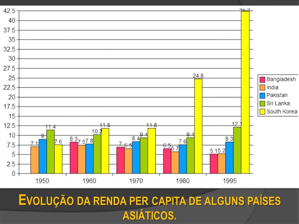 E VOLUÇÃO DA RENDA PER CAPITA DE ALGUNS PAÍSES ASIÁTICOS.