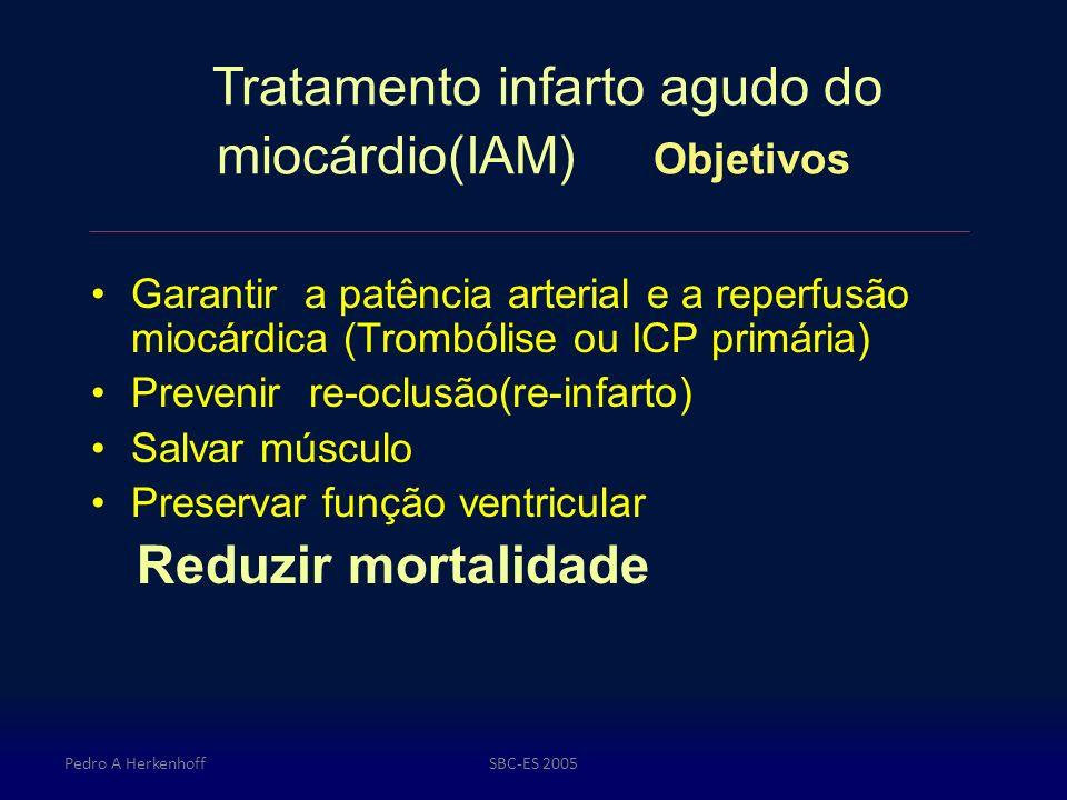 Pedro A HerkenhoffSBC-ES 2005 Tratamento infarto agudo do miocárdio(IAM) Objetivos Garantir a patência arterial e a reperfusão miocárdica (Trombólise