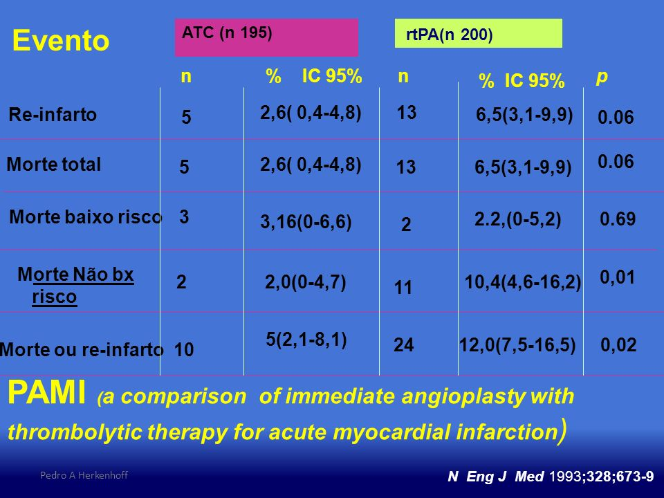 Pedro A Herkenhoff Evento Re-infarto Morte total Morte baixo risco Morte Não bx risco Morte ou re-infarto n ATC (n 195) n rtPA(n 200) p 5 2,6( 0,4-4,8