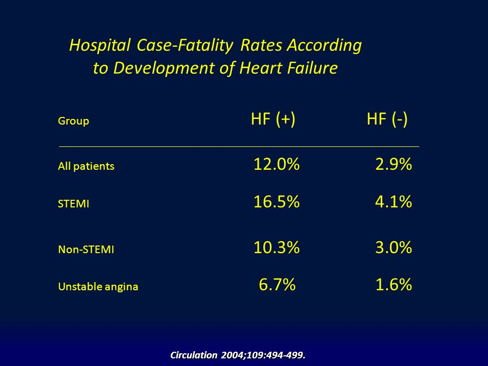 Hospital Case-Fatality Rates According to Development of Heart Failure Group HF (+)HF (-) All patients 12.0% 2.9% STEMI 16.5% 4.1% Non-STEMI 10.3% 3.0% Unstable angina 6.7% 1.6% Circulation 2004;109:494-499.