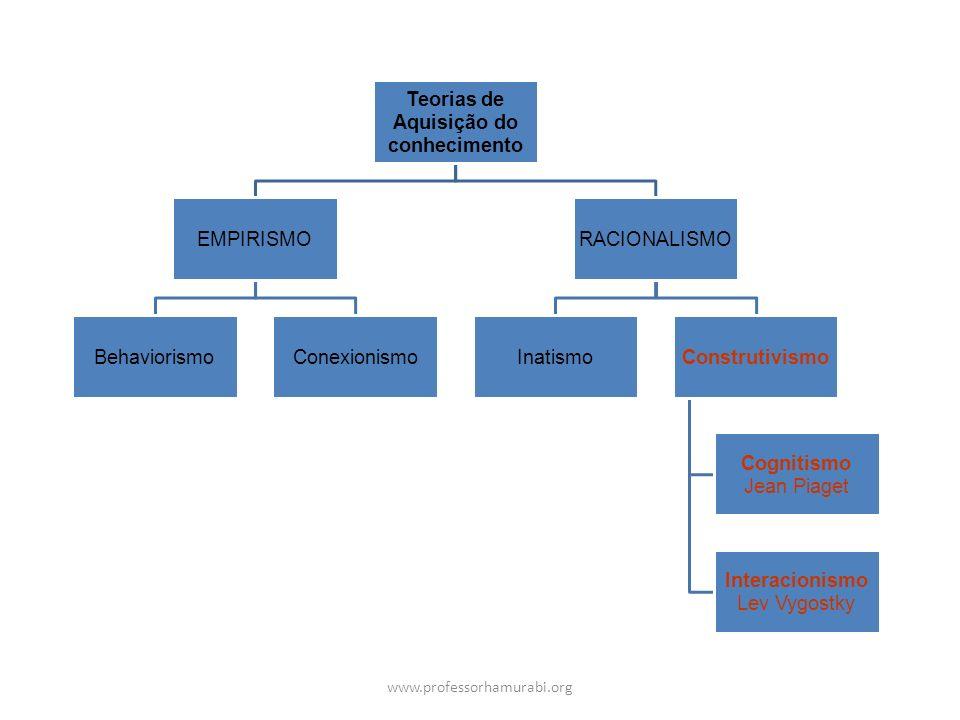 www.professorhamurabi.org Teorias de Aquisição do conhecimento EMPIRISMO BehaviorismoConexionismo RACIONALISMO InatismoConstrutivismo Cognitismo Jean