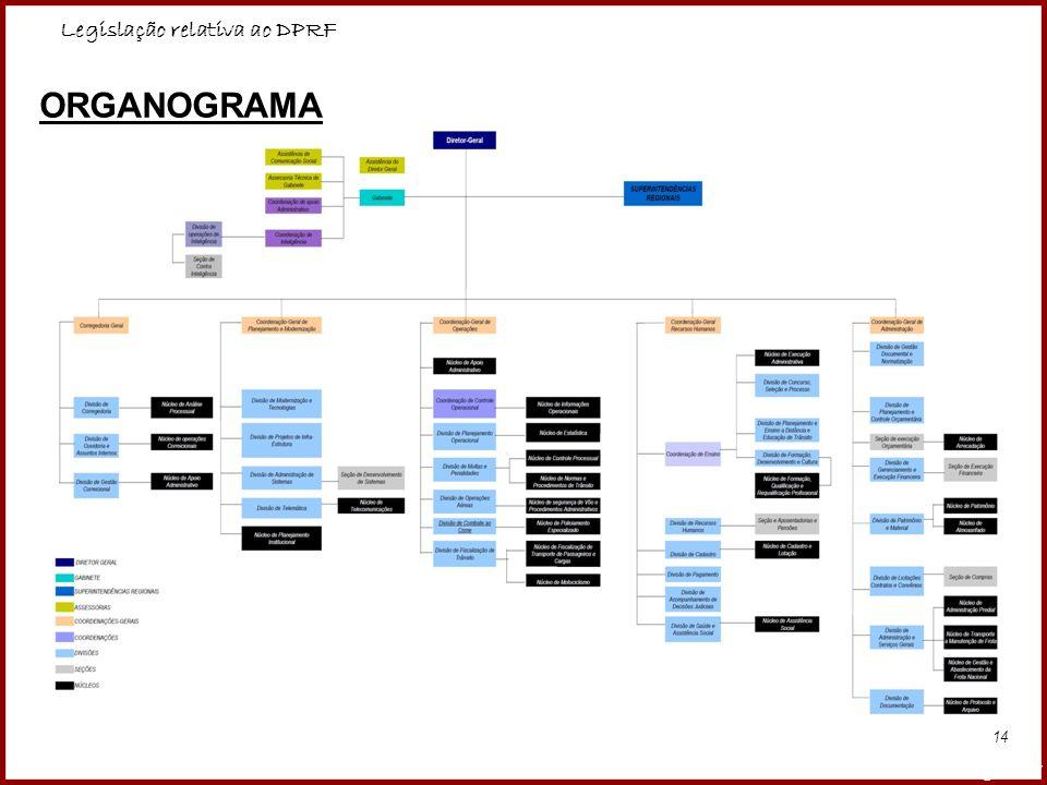 Legislação relativa ao DPRF Professora Amanda Almozara 14 ORGANOGRAMA