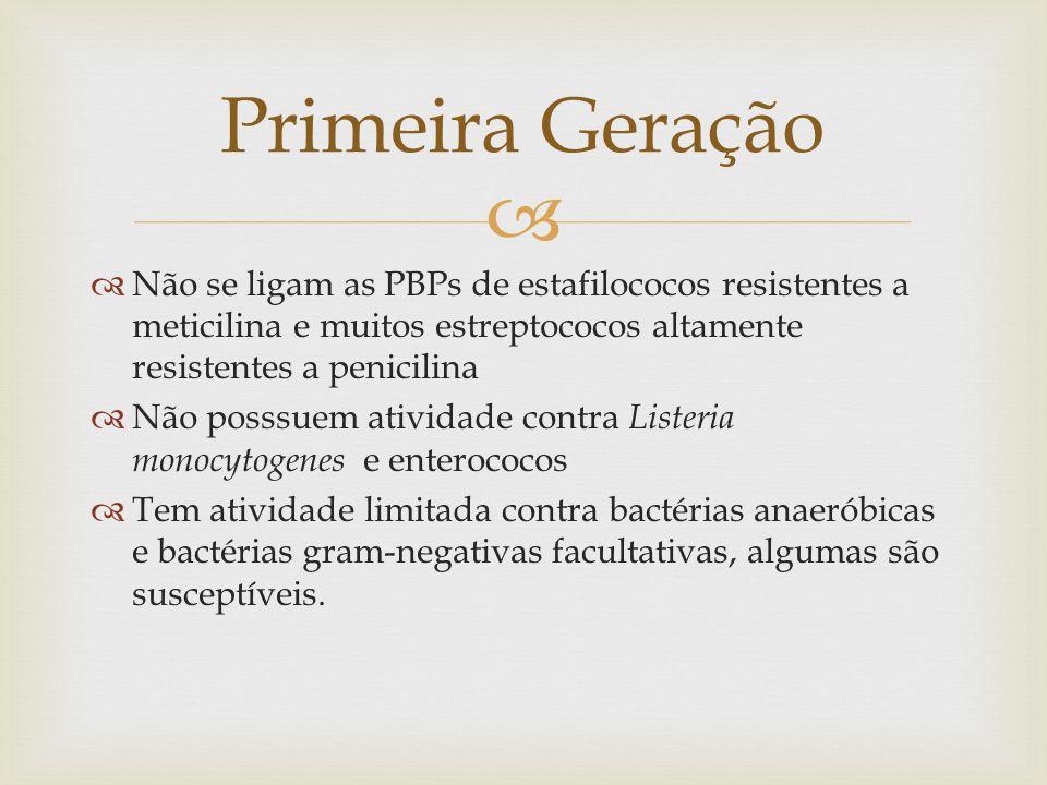 Via parenteral PRIMEIRA GERAÇÃO (IV) FármacoEspectroEfeitos AdversosDoseOBS: Cefalotin a Streptoccus spp, S.