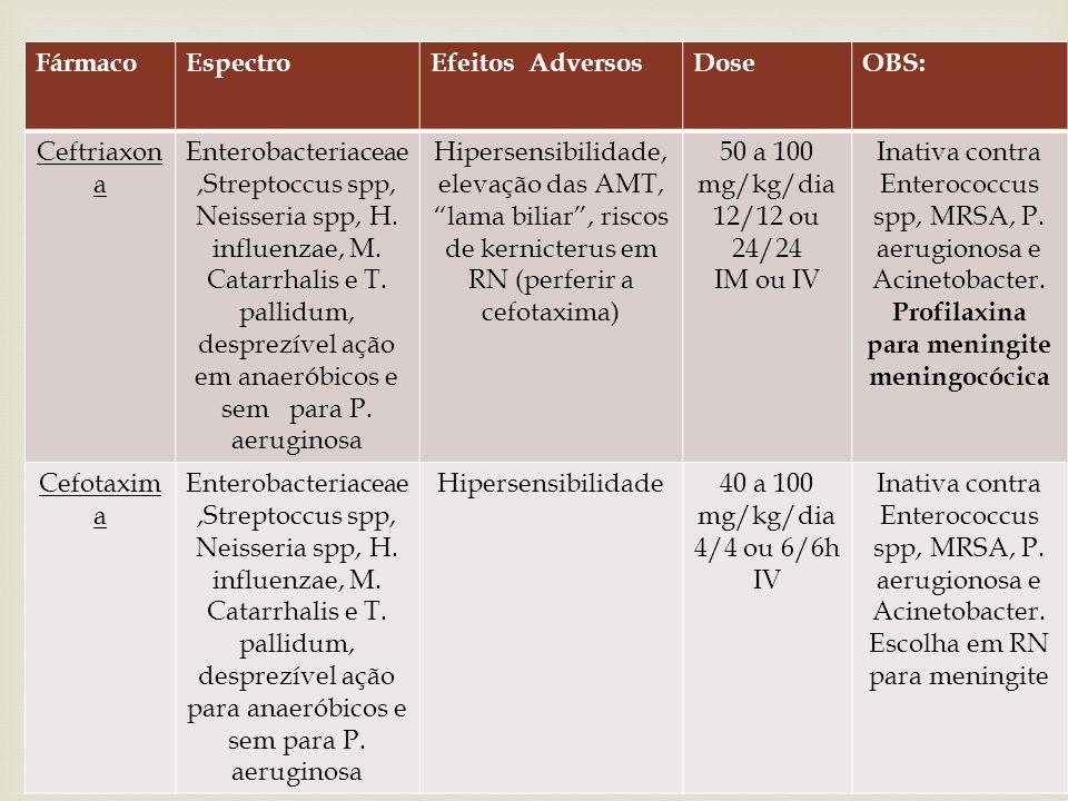TERCEIRA GERAÇÃO FármacoEspectroEfeitos AdversosDoseOBS: Cefodizim a Enterobacteriaceae,Streptoccus spp, Neisseria spp, H.