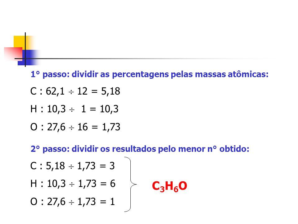 1° passo: dividir as percentagens pelas massas atômicas: C : 62,1 12 = 5,18 H : 10,3 1 = 10,3 O : 27,6 16 = 1,73 2° passo: dividir os resultados pelo menor n° obtido: C : 5,18 1,73 = 3 H : 10,3 1,73 = 6 O : 27,6 1,73 = 1 C3H6OC3H6O