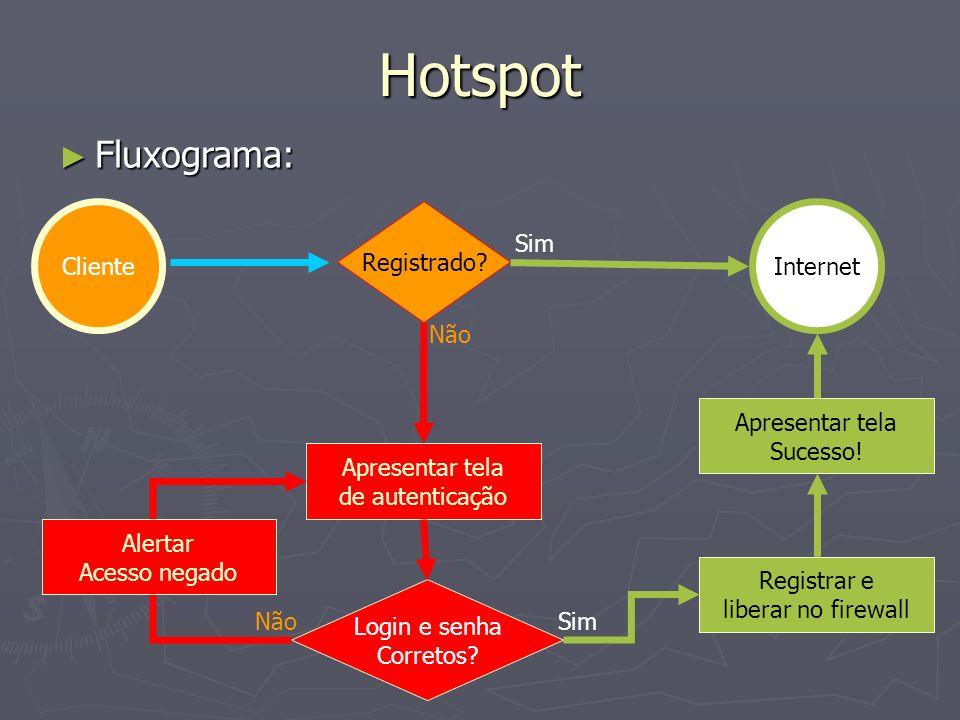 Hotspot Fluxograma: Fluxograma: Registrado? Apresentar tela de autenticação Não Sim Login e senha Corretos? Apresentar tela Sucesso! Registrar e liber