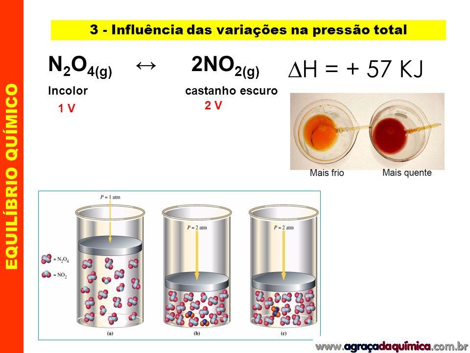 EQUILÍBRIO QUÍMICO exo T T desloca ou favorece o sentido endo Abaixamento da temperatura Elevação da temperatura exotérmica endotérmica Ex.: 2 H 2(g) + O 2(g) 2 H 2 O (g) H < 0