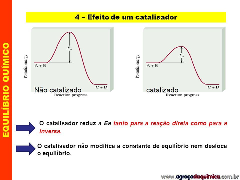 EQUILÍBRIO QUÍMICO 4 – Efeito de um catalisador Ação do catalisador : substância que diminui a Energia de ativação.
