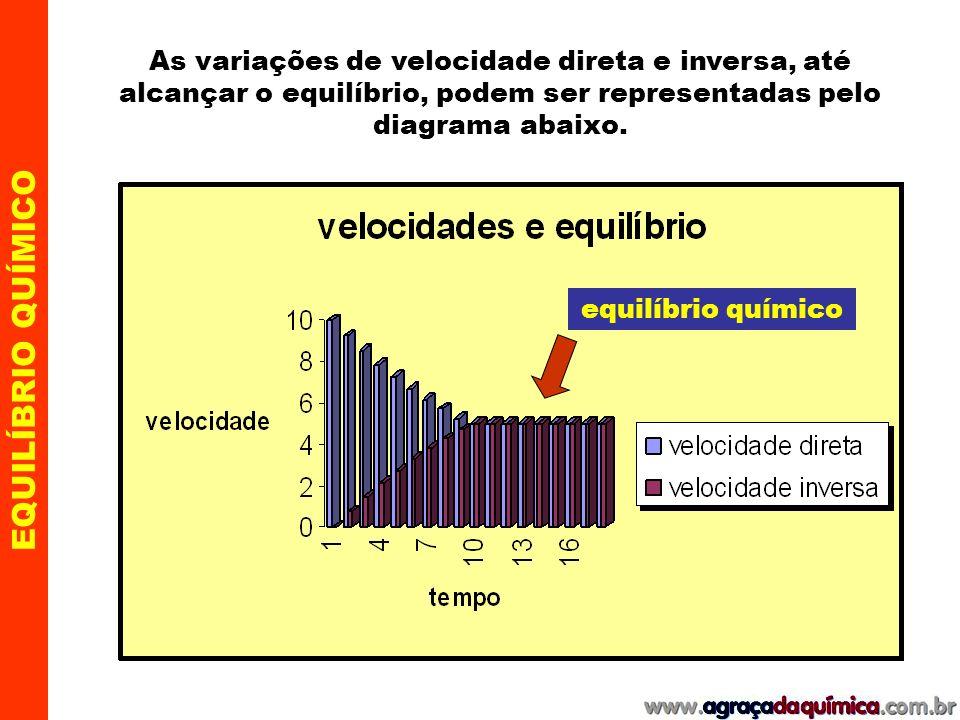 A medida que a reação avança a velocidade direta vai diminuindo e a inversa aumentando, até o momento em que as duas tornam- se iguais e a velocidade global nula .