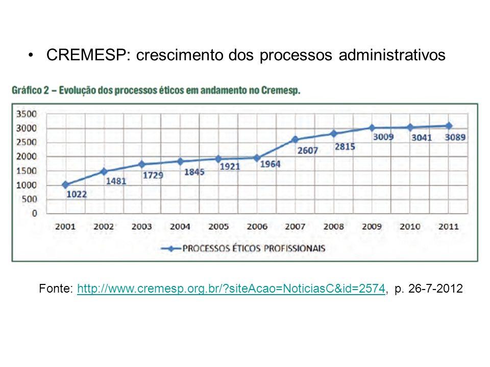CREMESP: crescimento dos processos administrativos Fonte: http://www.cremesp.org.br/?siteAcao=NoticiasC&id=2574, p. 26-7-2012http://www.cremesp.org.br