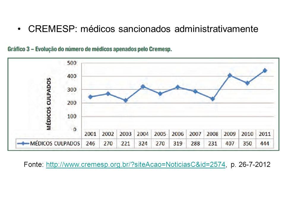 CREMESP: médicos sancionados administrativamente Fonte: http://www.cremesp.org.br/?siteAcao=NoticiasC&id=2574, p. 26-7-2012http://www.cremesp.org.br/?