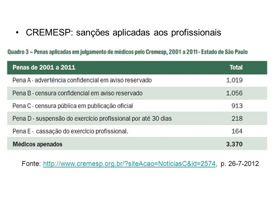 CREMESP: sanções aplicadas aos profissionais Fonte: http://www.cremesp.org.br/?siteAcao=NoticiasC&id=2574, p. 26-7-2012http://www.cremesp.org.br/?site