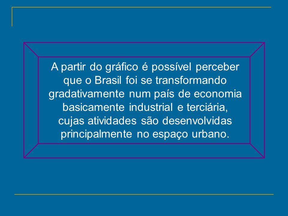 A partir do gráfico é possível perceber que o Brasil foi se transformando gradativamente num país de economia basicamente industrial e terciária, cuja