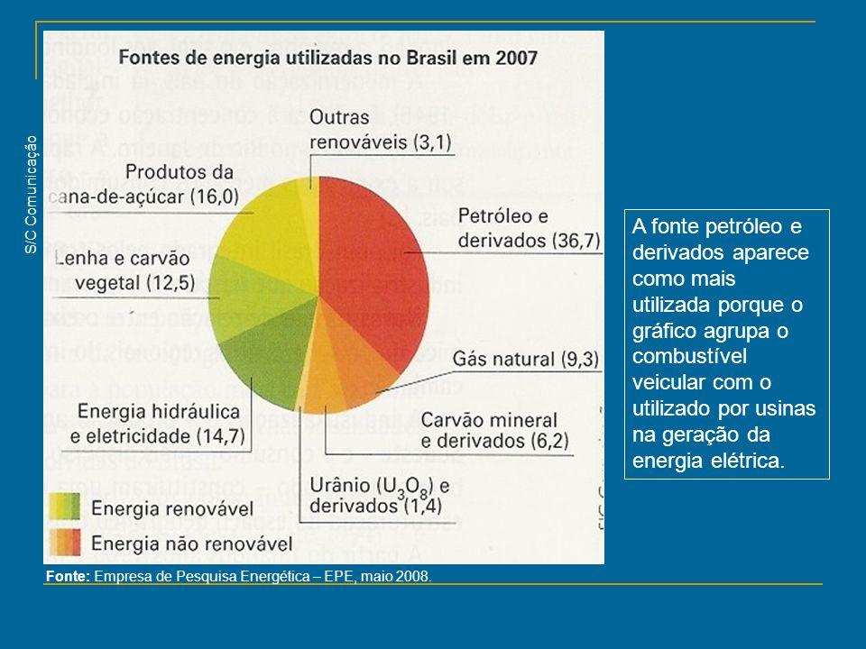 Fonte: Empresa de Pesquisa Energética – EPE, maio 2008. S/C Comunicação A fonte petróleo e derivados aparece como mais utilizada porque o gráfico agru