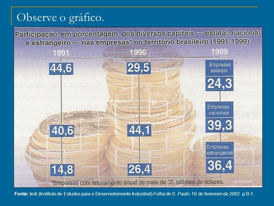 Observe o gráfico. Fonte: Iedi (Instituto de Estudos para o Desenvolvimento Industrial) Folha de S. Paulo. 10 de fevereiro de 2002. p.B-1.
