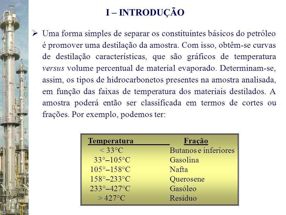 Temperatura Fração < 33°C Butanos e inferiores 33°–105°C Gasolina 105°–158°C Nafta 158°–233°C Querosene 233°–427°C Gasóleo > 427°C Resíduo I – INTRODU