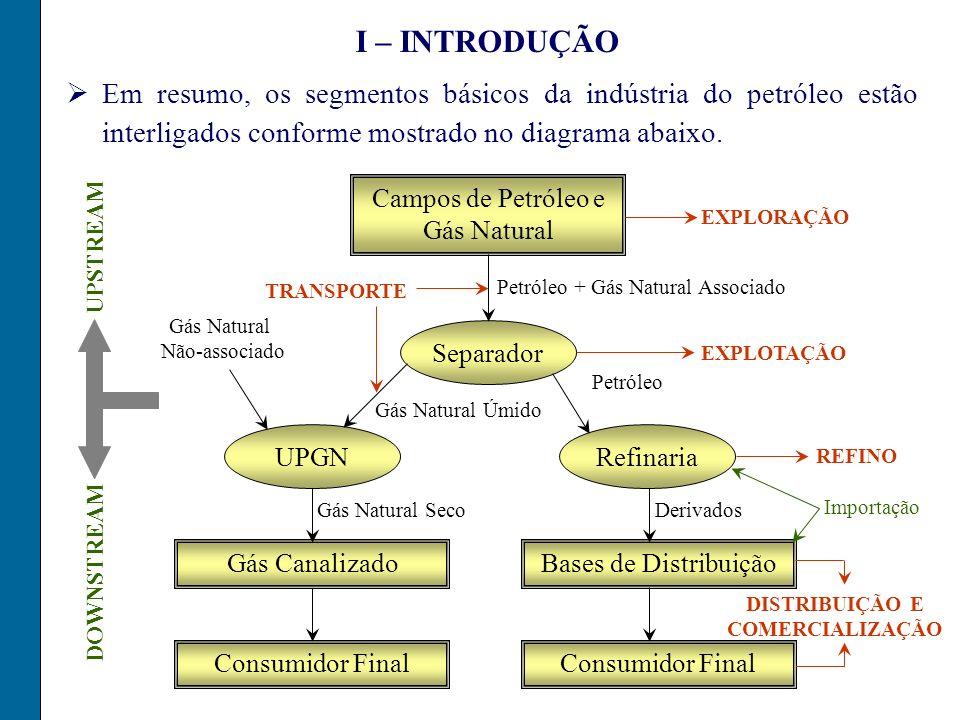 Campos de Petróleo e Gás Natural Gás Natural Seco Separador RefinariaUPGN Consumidor Final Bases de Distribuição Consumidor Final Gás Canalizado Deriv
