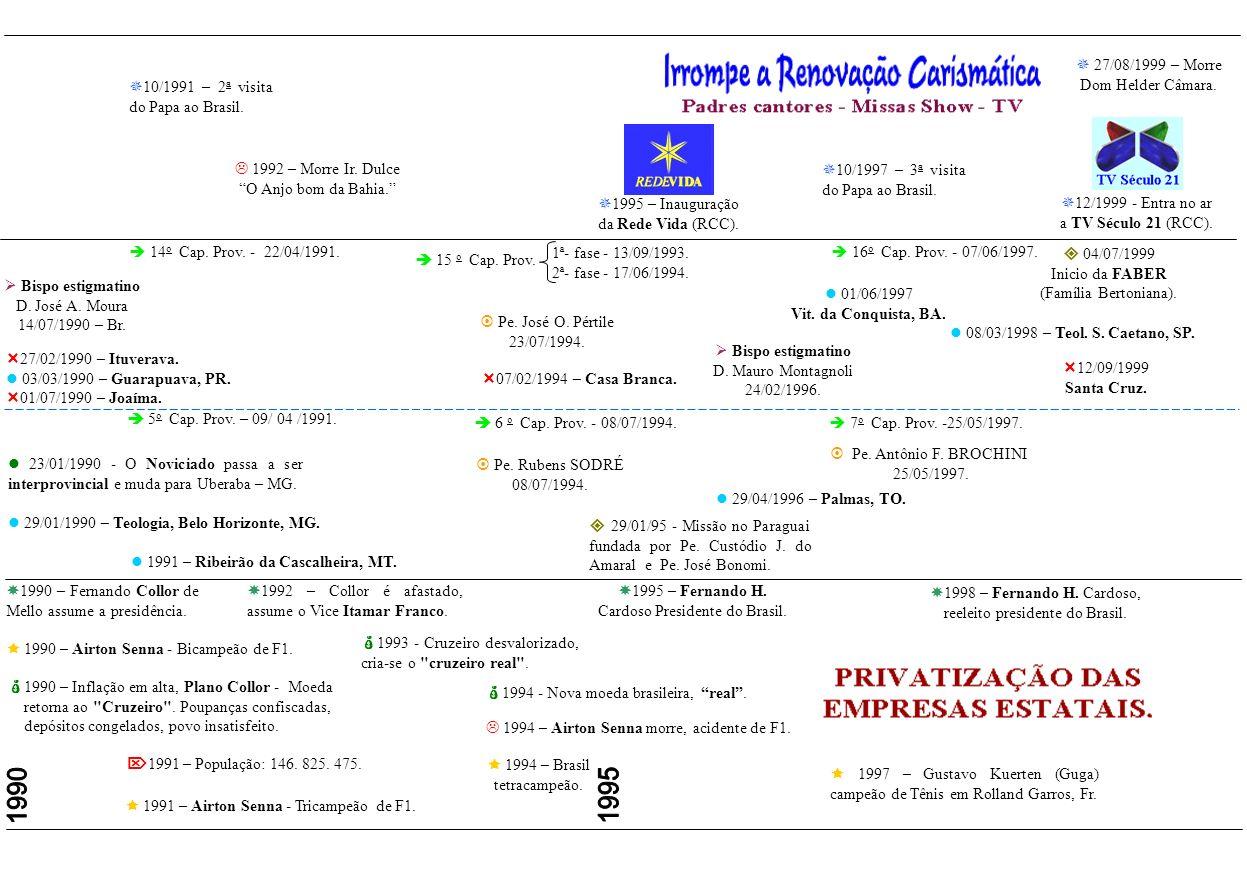 1985 - Tancredo Neves é eleito Presidente mas morre sem assumir, toma posse o Vice José Sarnei. 1986 – Plano Cruzado: Congelamento de preços, salários