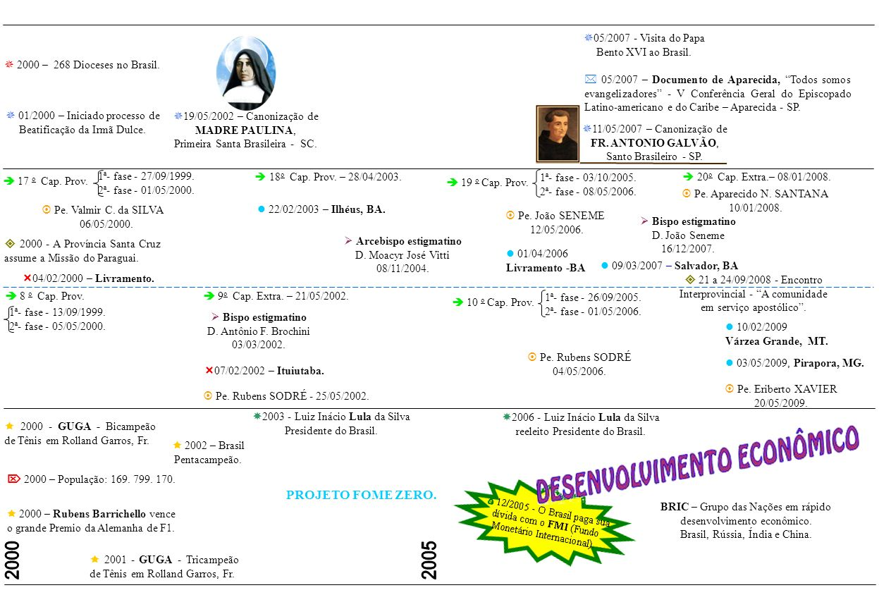 04/07/1999 Inicio da FABER (Família Bertoniana). 23/01/1990 - O Noviciado passa a ser interprovincial e muda para Uberaba – MG. 15 o Cap. Prov. 1ª- fa