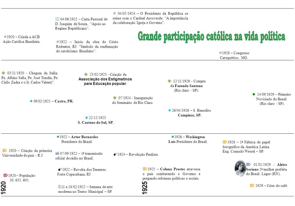 10/11/1910 – Chegam os 1 os estigmatinos ao Brasil: Pe. Alexandre Grigoli, Ir. Domingos Valzacchi e Pe. Henrique Adami. 1911 – Primeira alta da moeda