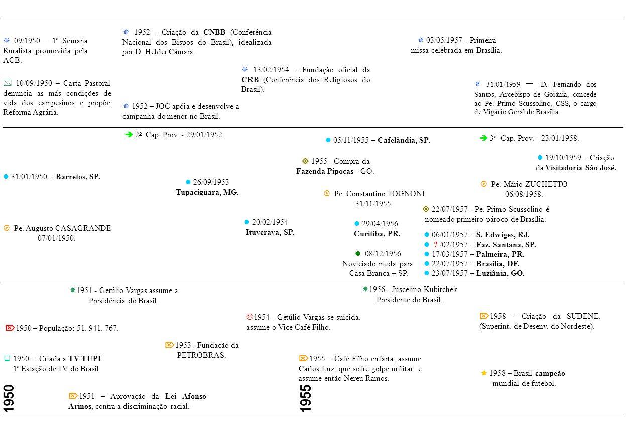 23/01/1944 Prov. Santa Cruz. 1 o Cap. Provincial - 23/01/1946. 1945 – Exército brasileiro derrota alemães em Monte Castelo - Itália. 1942 – Brasil dec