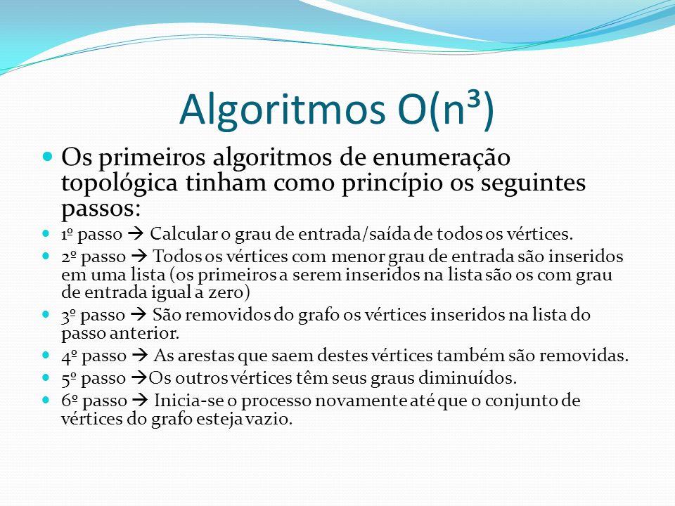 Algoritmos O(n³) Os primeiros algoritmos de enumeração topológica tinham como princípio os seguintes passos: 1º passo Calcular o grau de entrada/saída