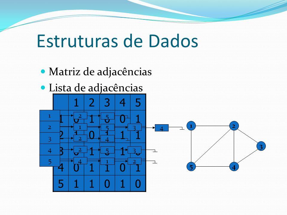 Estruturas de Dados Matriz de adjacências Lista de adjacências 12345 101001 210111 301010 401101 511010 1 54 2 3 1 2 5 2 1 5 3 4 3 2 4 4 2 5 3 5 4 1 2
