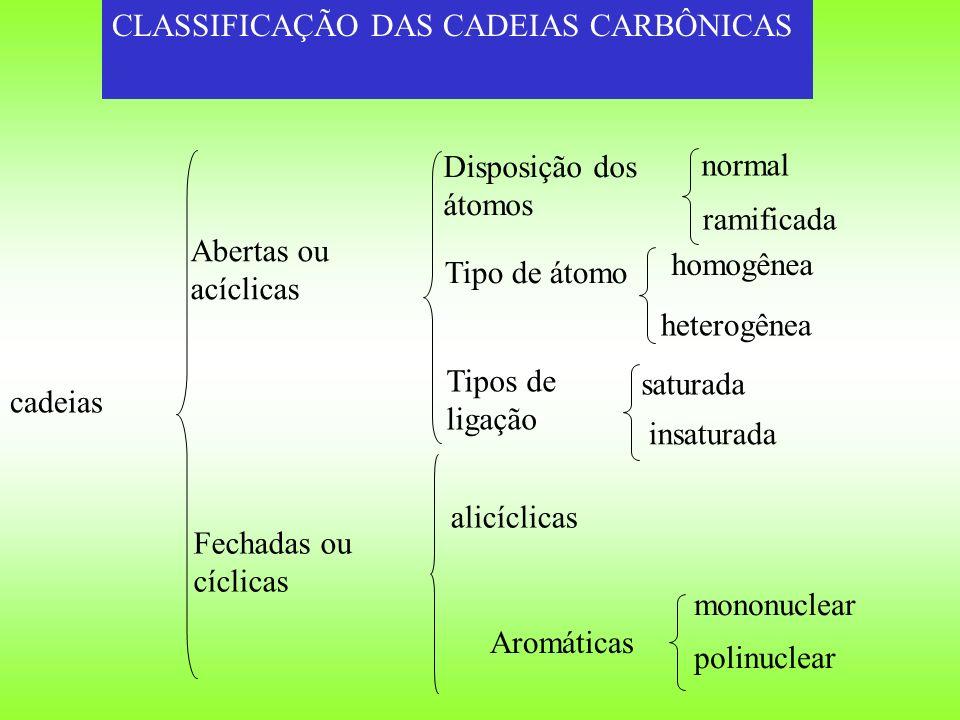 CLASSIFICAÇÃO DAS CADEIAS CARBÔNICAS cadeias Abertas ou acíclicas Fechadas ou cíclicas Disposição dos átomos Tipos de ligação Tipo de átomo normal ram
