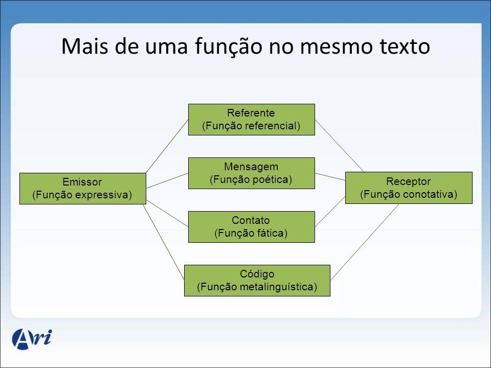 Mais de uma função no mesmo texto Emissor (Função expressiva) Receptor (Função conotativa) Mensagem (Função poética) Referente (Função referencial) Co