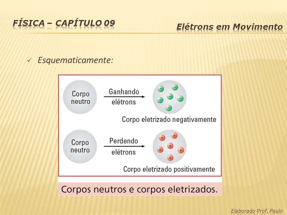 Princípio Fundamental da Eletrostática: Cargas de mesmos sinais se repelem.