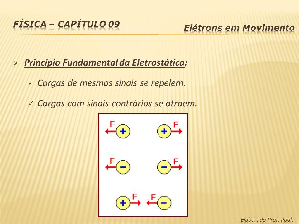 Princípio Fundamental da Eletrostática: Cargas de mesmos sinais se repelem. Cargas com sinais contrários se atraem.