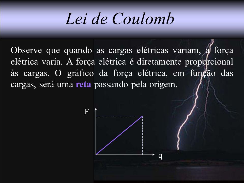 Lei de Coulomb Observe que quando as cargas elétricas variam, a força elétrica varia. A força elétrica é diretamente proporcional às cargas. O gráfico