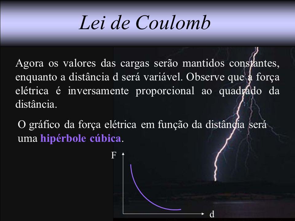 Lei de Coulomb Agora os valores das cargas serão mantidos constantes, enquanto a distância d será variável. Observe que a força elétrica é inversament