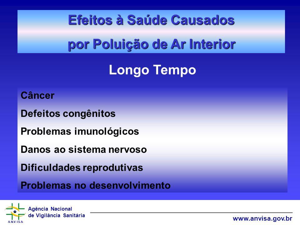 Agência Nacional de Vigilância Sanitária www.anvisa.gov.br Efeitos à Saúde Causados por Poluição de Ar Interior Longo Tempo Câncer Defeitos congênitos