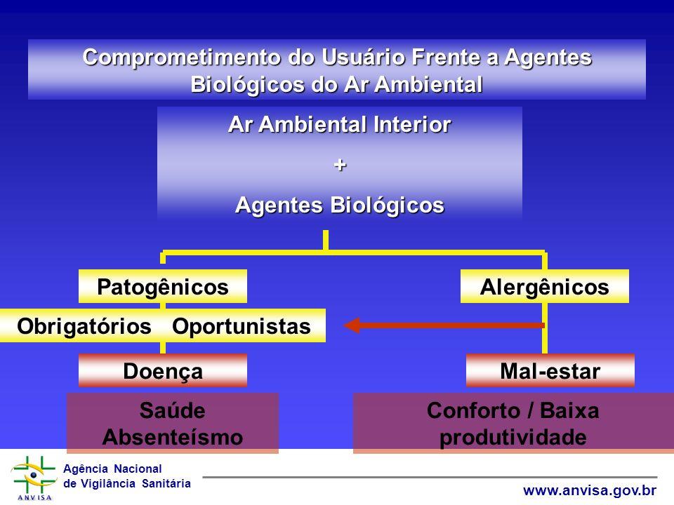 Agência Nacional de Vigilância Sanitária www.anvisa.gov.br Comprometimento do Usuário Frente a Agentes Biológicos do Ar Ambiental Ar Ambiental Interio
