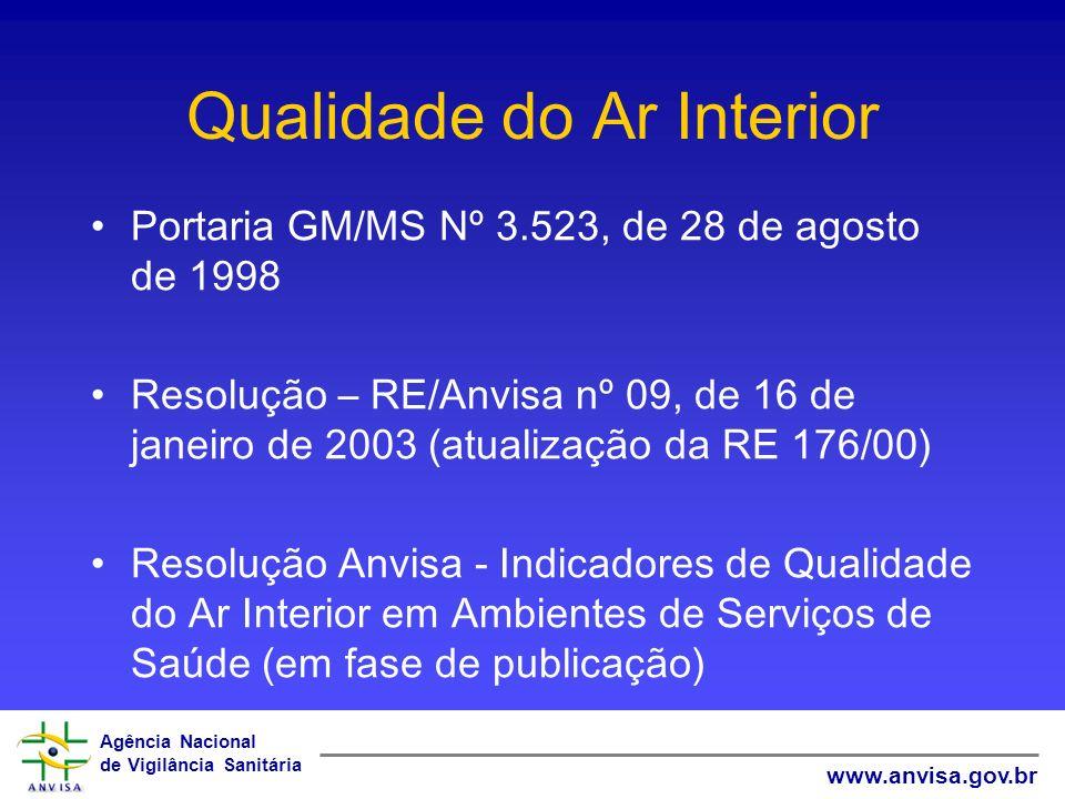 Agência Nacional de Vigilância Sanitária www.anvisa.gov.br Qualidade do Ar Interior Portaria GM/MS Nº 3.523, de 28 de agosto de 1998 Resolução – RE/An
