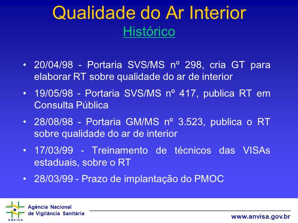 Agência Nacional de Vigilância Sanitária www.anvisa.gov.br Qualidade do Ar Interior Histórico 20/04/98 - Portaria SVS/MS nº 298, cria GT para elaborar