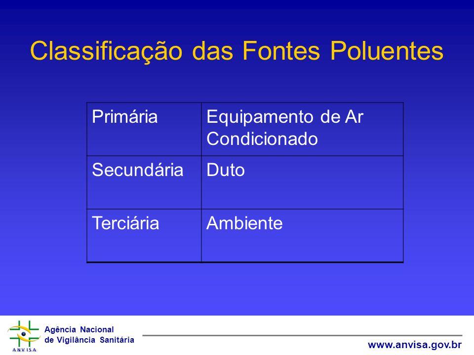 Agência Nacional de Vigilância Sanitária www.anvisa.gov.br Classificação das Fontes Poluentes PrimáriaEquipamento de Ar Condicionado SecundáriaDuto Te